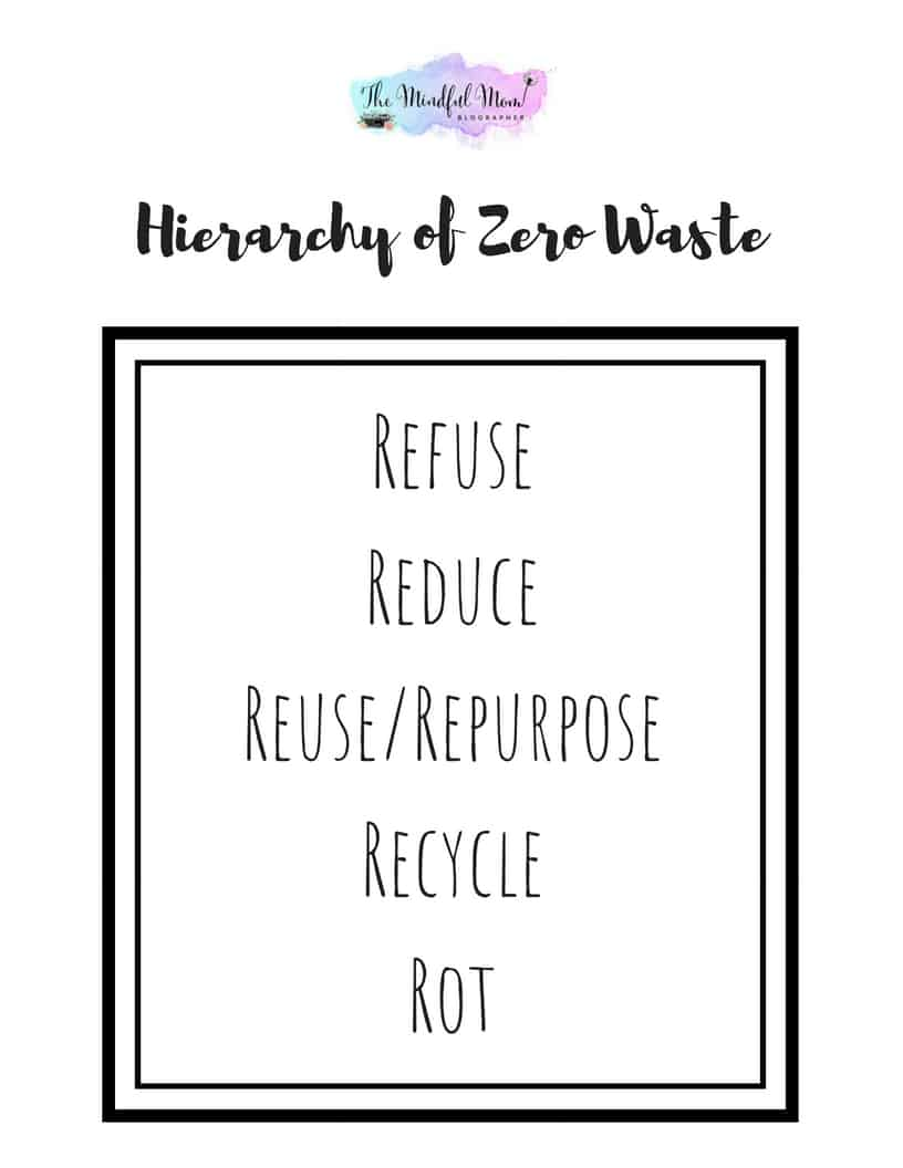 zero waste hierarchy of needs